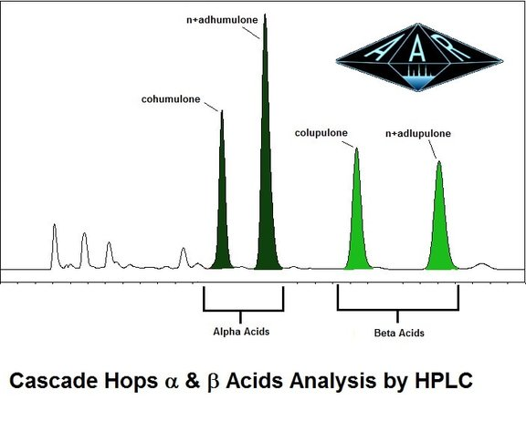 Hops Alpha & Beta Cascade Chromatogram